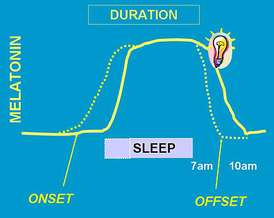 Melatonin Onset Diagram
